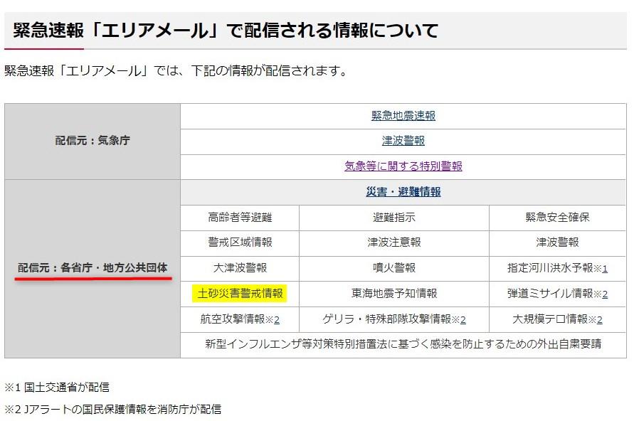 NTTドコモ 緊急速報「エリアメール」で配信される情報について