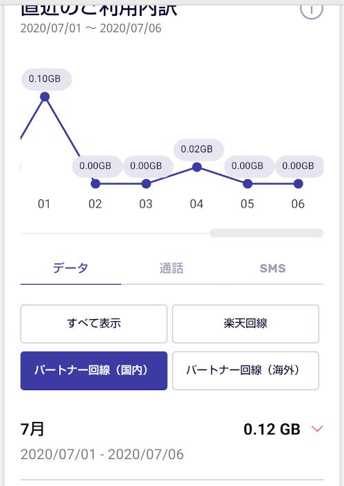 楽天モバイル(MNO) データ使用量の確認