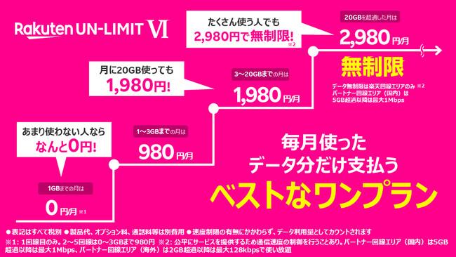 楽天モバイル 新料金プラン(Rakuten UN-LIMIT VI)