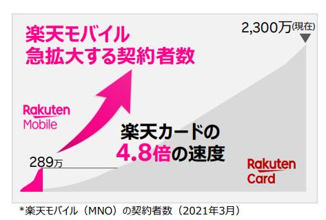 楽天モバイル(MNO)実契約者数 2021年3月